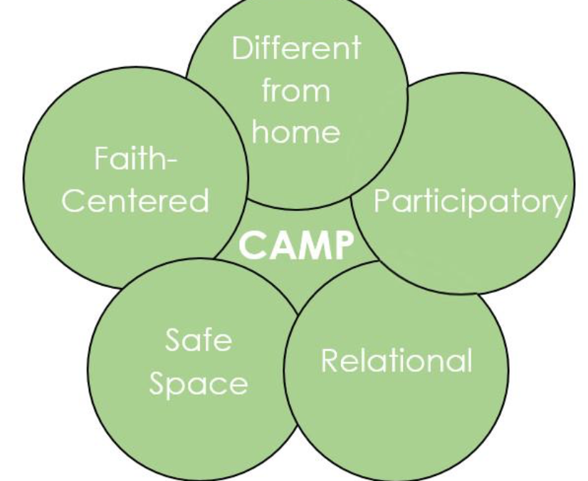 5 Fundamental Characteristics of Camp
