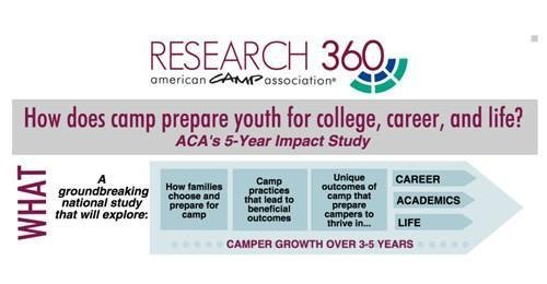 The Explosion of Camp Research